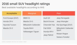 photo via insurance institute for highway safety - Suv Ratings