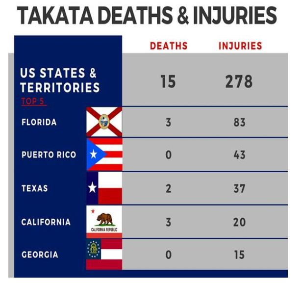 Florida has highest amount of Takata airbag deaths and injuries, officials say