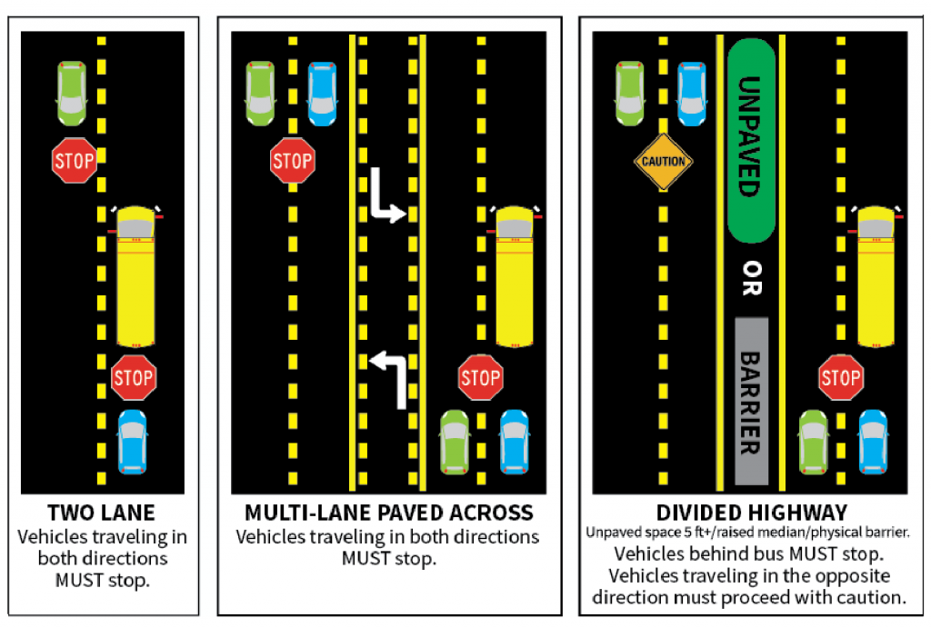 School bus stop rules. Photo via Florida Highway Safety and Motor Vehicles.