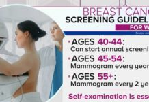 Breast cancer screening guidelines for woman. Photo via CBS News.