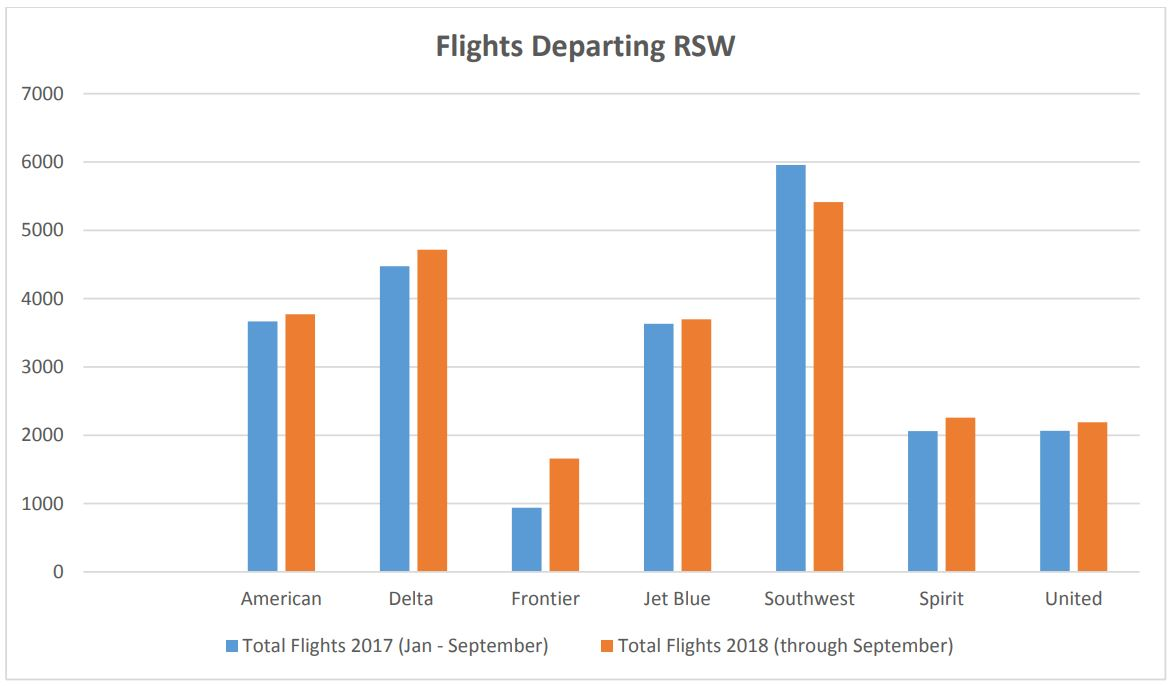 Most Airlines Increased Flights To Southwest Florida In 2018