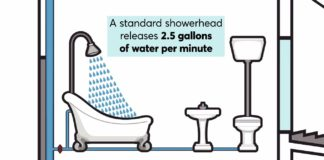 Updating a showerhead can save money on a water bill. Photo via Consumer Reports.