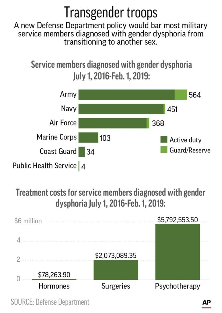Graphic shows recent data on U.S. military service members diagnosed with gender dysphoria. (Credit: AP)