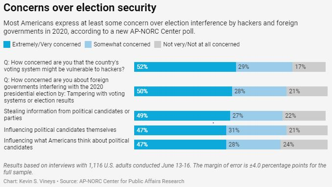 Concerns of election security. (Credit: AP)
