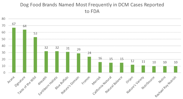 Dog food brands named most frequently in DCM cases reported to the FDA. (Credit: Food and Drug Administration)