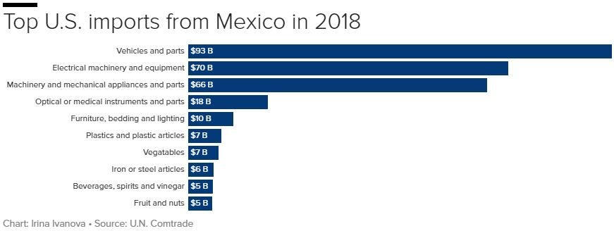 What does the U S  import from Mexico? A whole lot