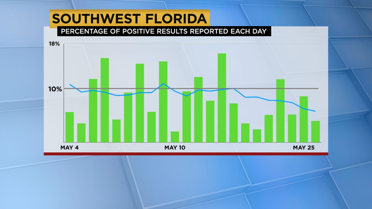 Monday S Coronavirus Updates 879 New Cases Reported In Florida 114 In Swfl