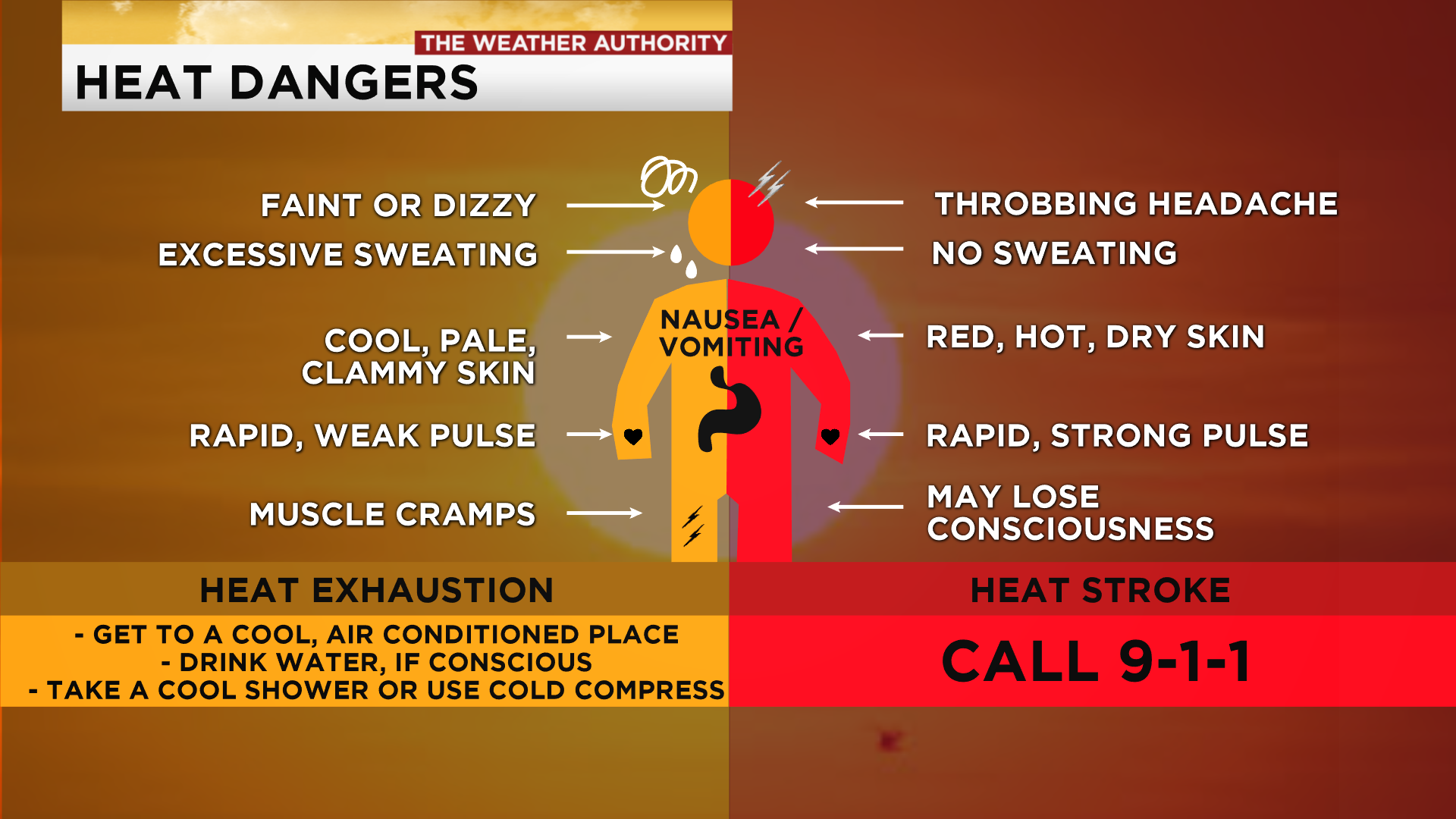Heat Dangers  The Difference Between Heat Exhaustion And