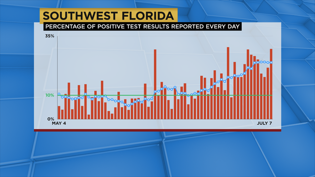 Tuesday S Coronavirus Updates 7 347 New Cases Reported In Florida 350 In Swfl