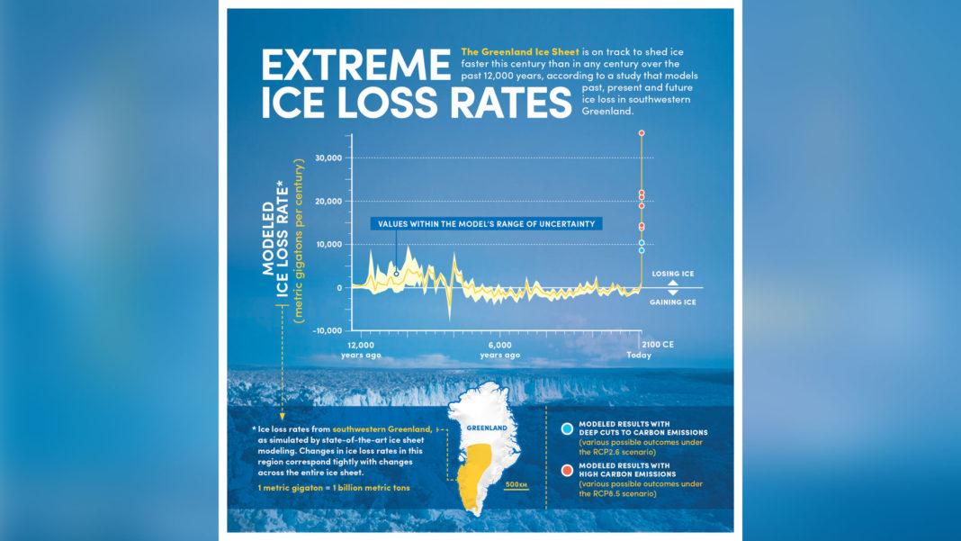 Greenland Ice Melt Chart