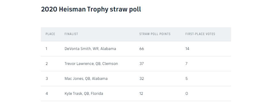 heisman straw poll 2020