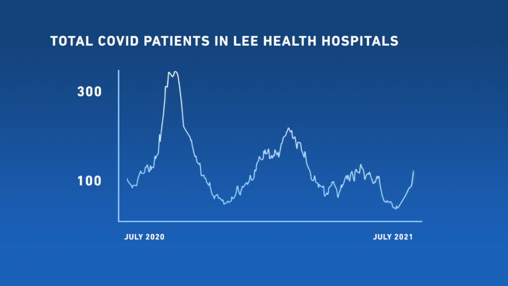 LEE HEALTH PATIENTS