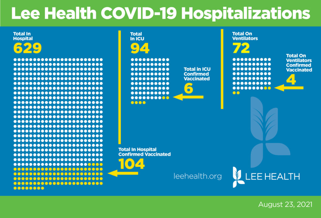 Lee Health COVID-19 graphic